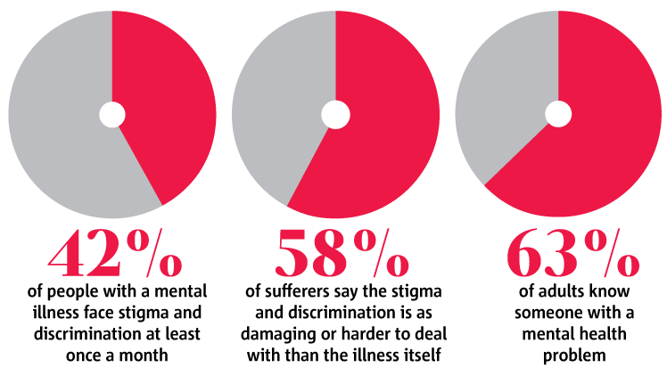 Mental health needs to be prioritised within the NHS