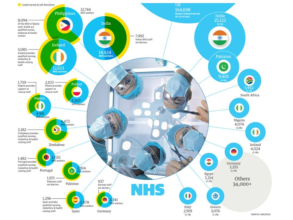 Diagram from the guardian showing who the NHS employs. http://static.guim.co.uk/ni/1390829680973/NHS_staff_graphic.pdf