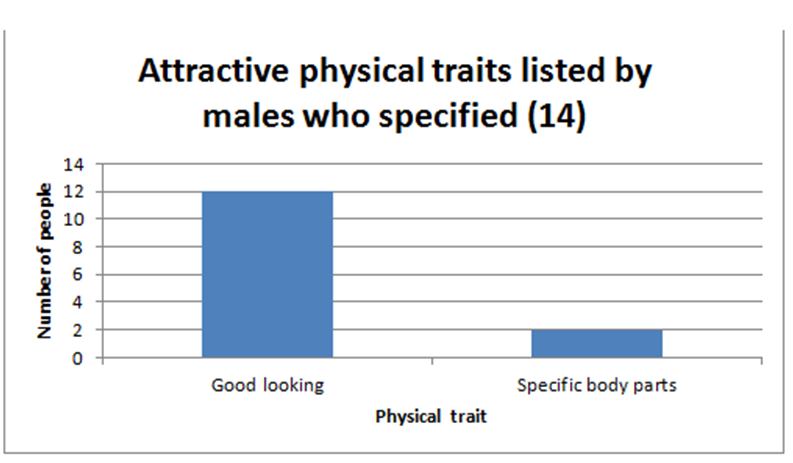 physical and physiological attributes of female A greater area of the female body is susceptible to sexual stimulation than the male's  14 real physical differences between men and women (besides the obvious).