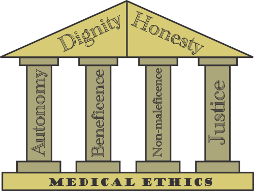 cost issues in medical ethics When discussing medical ethics and the medical tourism industry we must first discard  the issues that need to be explored are the legitimate questions that.
